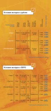 Листовка-вкладыш. Международный Банк Санкт-Петербург